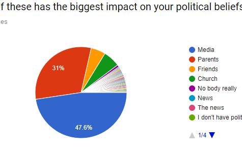 AP Gov. Political Opinion Survey