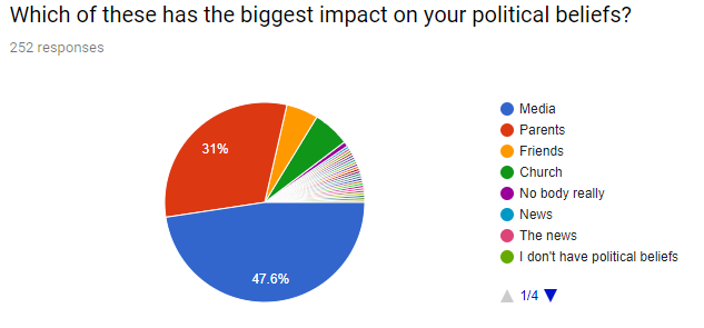 AP Gov  Political Opinion Survey – The Nation Wired